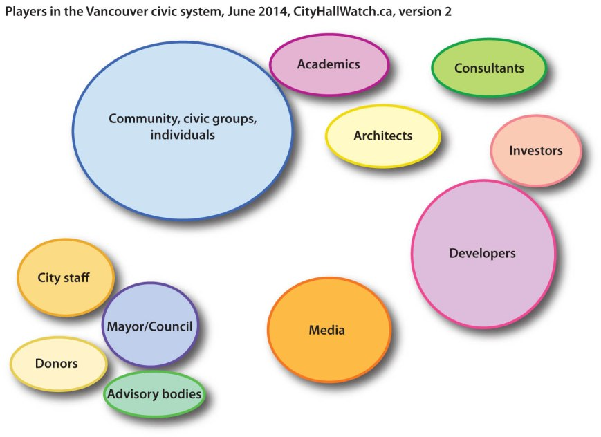 Players in Vancouver civic system, cityhallwatch-ca