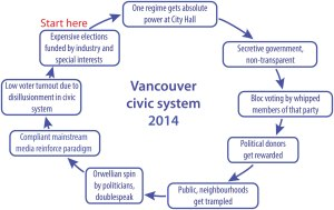Vancouver civic system