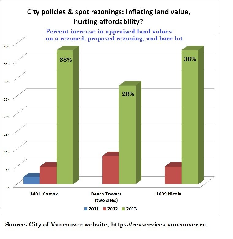 Are city policies inflating land prices, CityHallWatch-ca, 12-Feb-2013