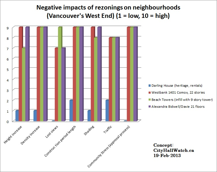 Negative impacts of rezonings, CityHallWatch, 19-Feb-2013