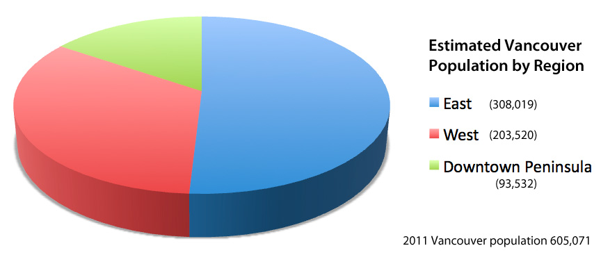 2011 Estimated population breakdown by region