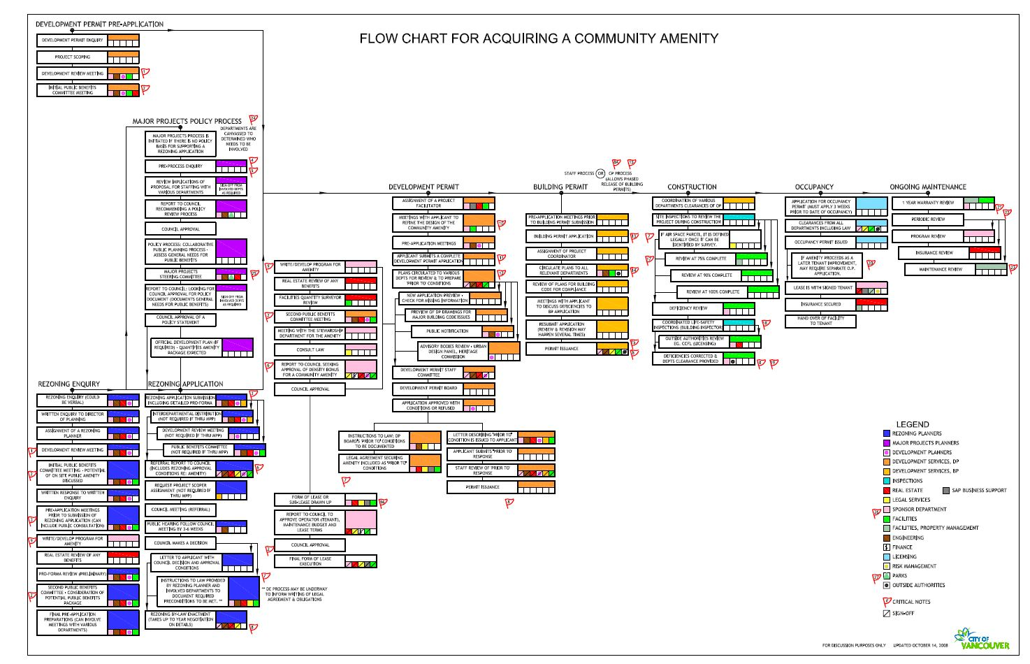 Community amenity contributions in vancouver flowchart for Flowchart for building a house