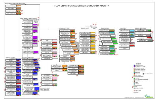 CoV flowchart for acquiring a community amenity, 2008