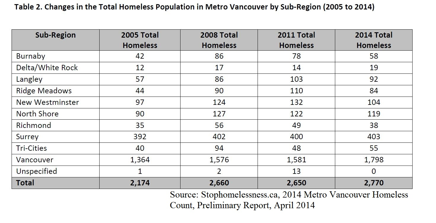 an analysis of homeless today We now know that there is a very close connection between housing   according to analysis by the national low income housing coalition,.