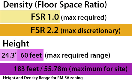 RM-5A zoning