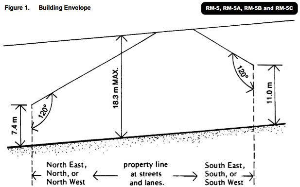 RM-5A height envelope (cropped, compressed for clarity)