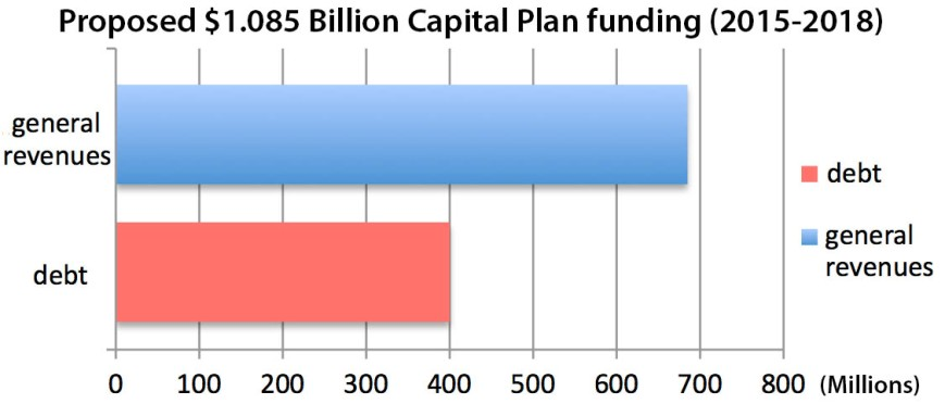 Capital Funding proposed breakdown debt and revenues