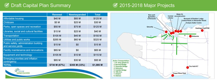 presentation - Draft 2015-2018 Capital Plan: 2014 Jul 9