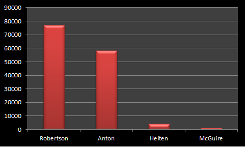 Election 2011 mayoral results actual