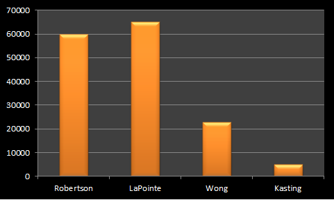 Scenario 3: Robertson/Vision does pretty good but still drops from 2011 achievement (gets 60,000 votes), vote strategically and against Vision and really support LaPointe/NPA (65,000 votes), give appreciate but don't strongly turn to Wong/COPE (22,753 votes), and still a strong nod to Kasting (5,000). Total for these four = 152,753 votes.