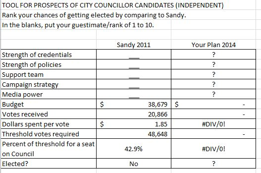 Tool for ranking independent Councillor chances 2014, CHW