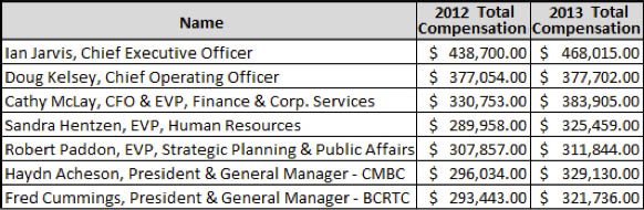 TransLink exec 2013 salaries
