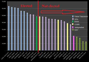 election-2011-councillor-results-actual-chw-legend