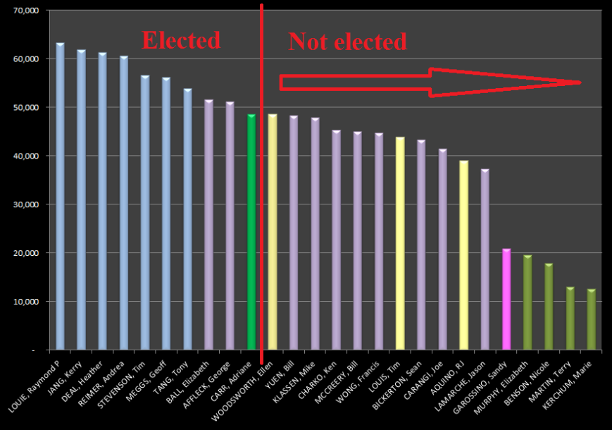 election-2011-councillor-results-actual-chw-update