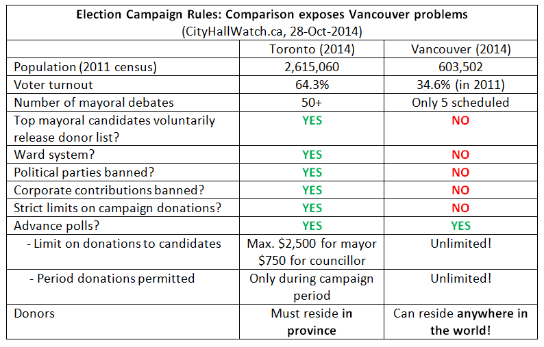 Election Campaign Rules, Toronto vs Vancouver, CityHallWatch