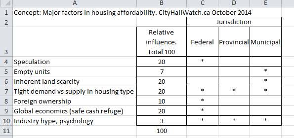 Guestimate table housing unaffordability