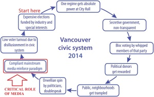 Vancouver civic system-4