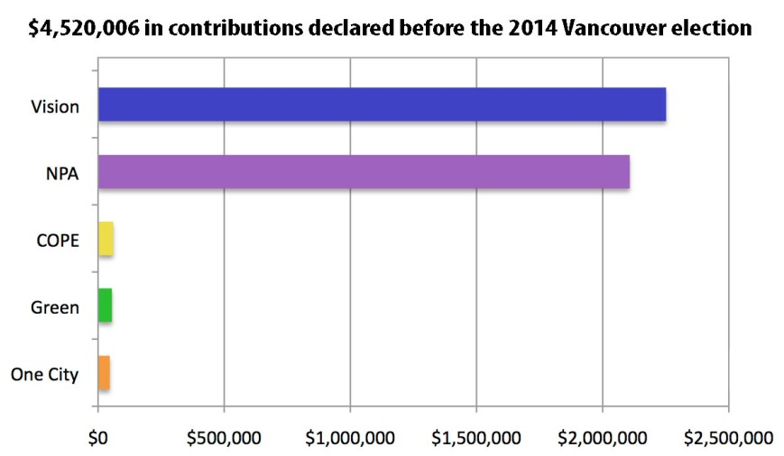 2014 Bar Graph Pre election contributions