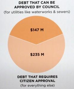 Capital Plan debt breakdown
