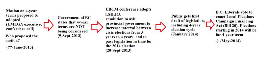 LMLGA-UBCM-LECFA-4-yr term flow, CityHallWatch