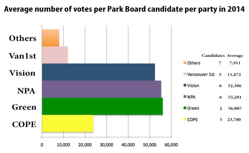 Park Board average votes per candidate