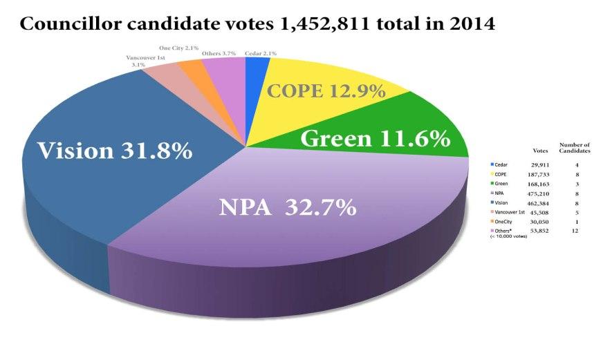 pie chart 2014 Council percent