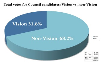 pie chart votes vv and non-Vision 2014