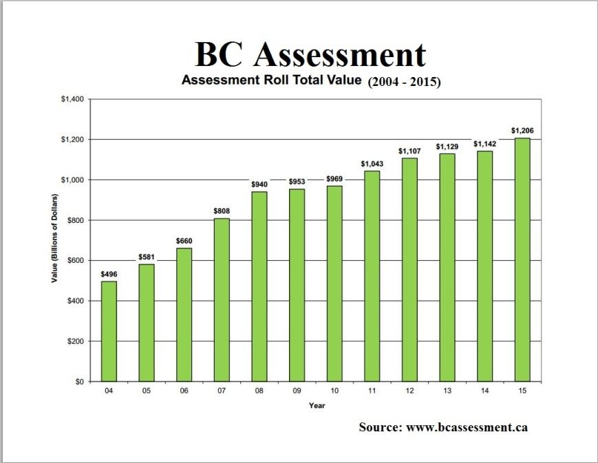 BCAssessment-ca, assessment roll total value 2015