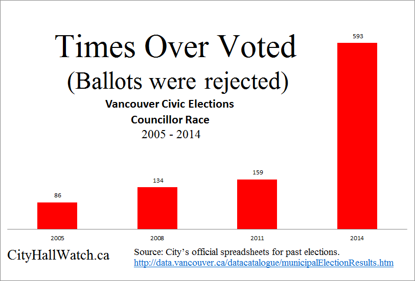 Times over voted ballots rejected Vancouver 2005 to 2014