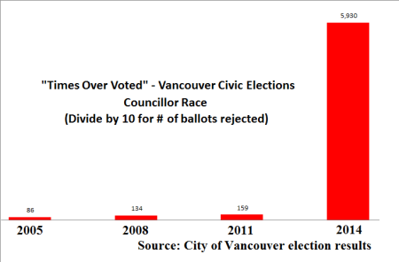 Vancouver elections, times over voted, 2005-2014