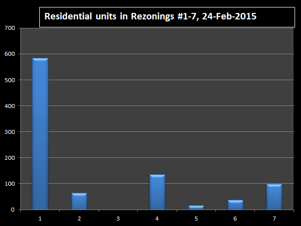 Residential units proposed in rezonings #1-7 on 24-Feb-2015