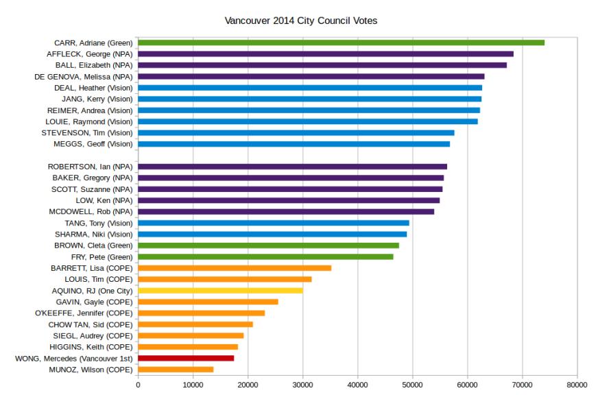 Council votes 2014 election,  source Cdnveggie