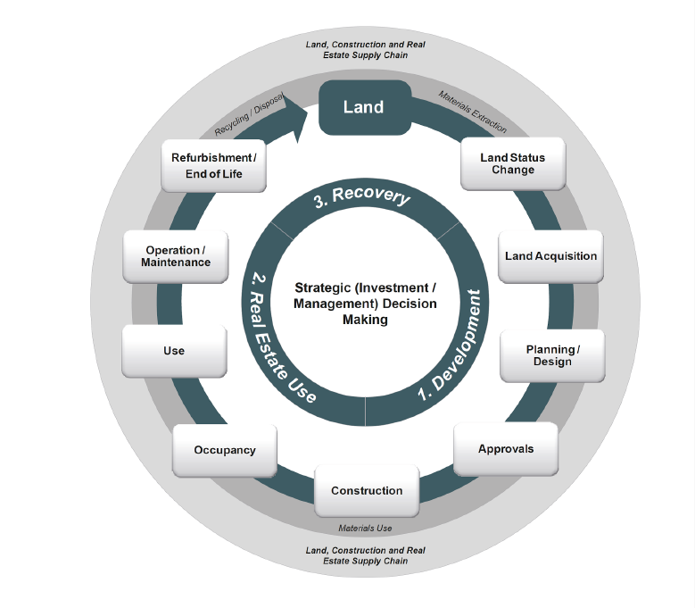 Supply chain in land, construction and real estate sector, as depicted by the UN Global Compact, 2015