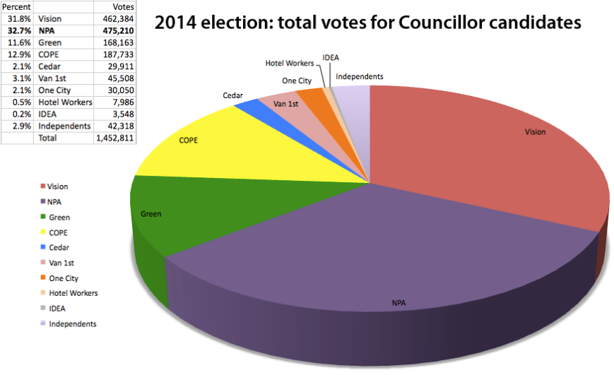 Councillor_votes_totals_EOs2