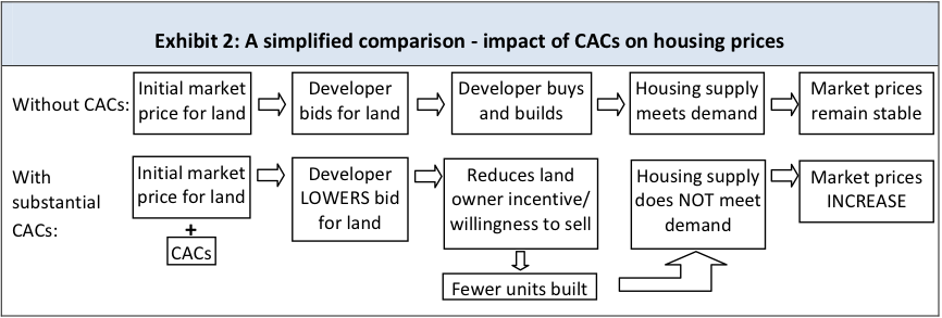 CACs and development costs