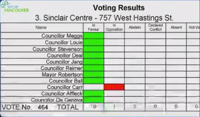 Sinclair Centre votes