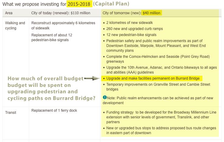 Burrard Bridge Capital Plan