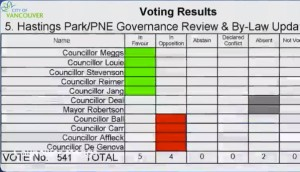 Hastings Park Vote