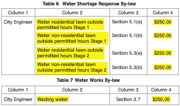 water shortage bylaw fines