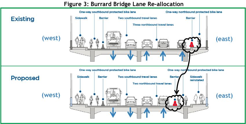 Burrard Bridge lane