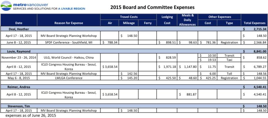 metro expenses 2015