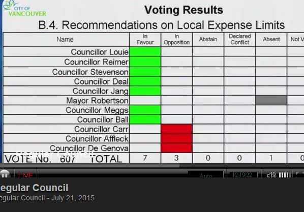 Reimer referral motion 1220 vote results 21-Jul-2015
