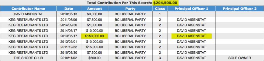 Aisenstat BC Liberals