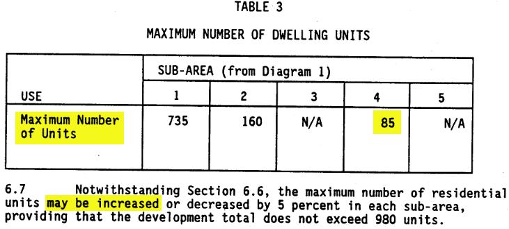 Westin site dwelling units