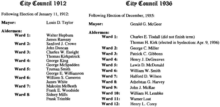 1912 1936 Councils