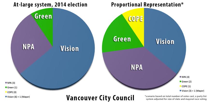 Compare PR at-large Councils