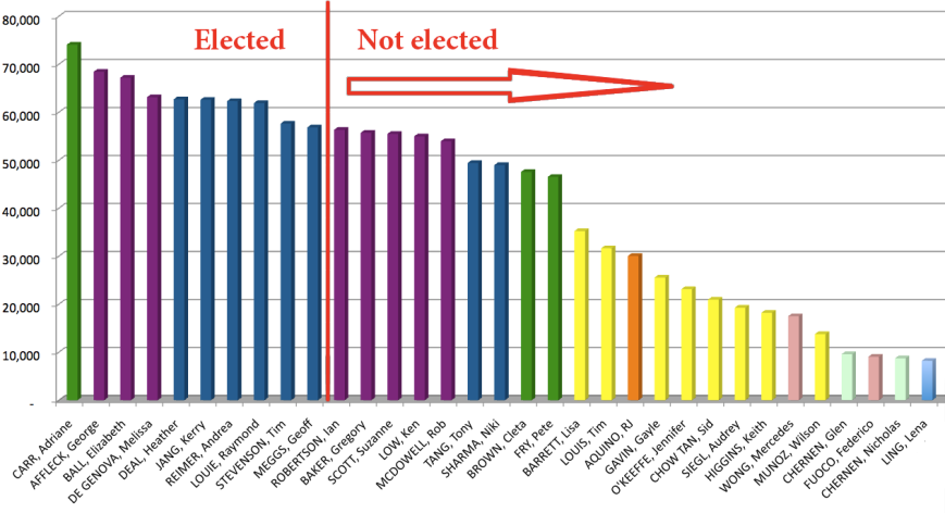 Council Candidates more than 8k graph
