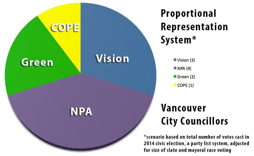 PR 2014 Councillors scenario