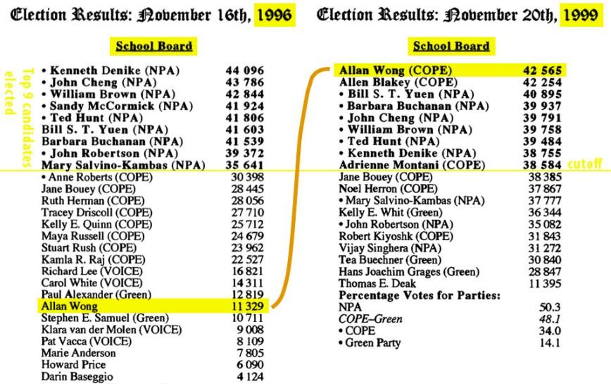 election_1996_99_VSB