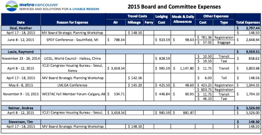 expenses metro 2015 partial